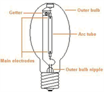 High Pressure Sodium Lamp Details